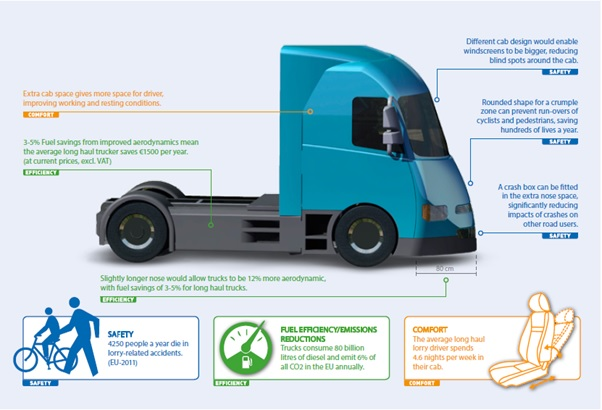 New EU rules for safer and more eco-friendly lorries